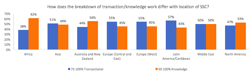 Transactional vs Knowledge work – Location