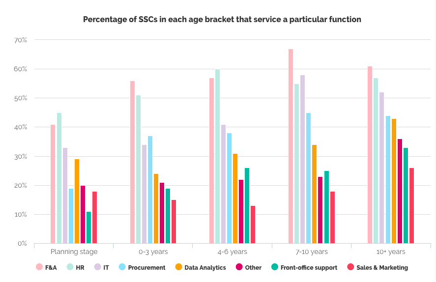 SSO services provided across different maturities