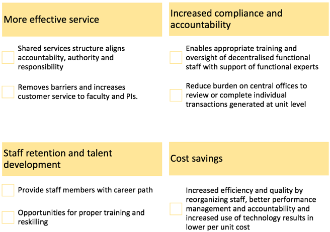 Benefits of implementing Shared Services in Higher Education Institutions