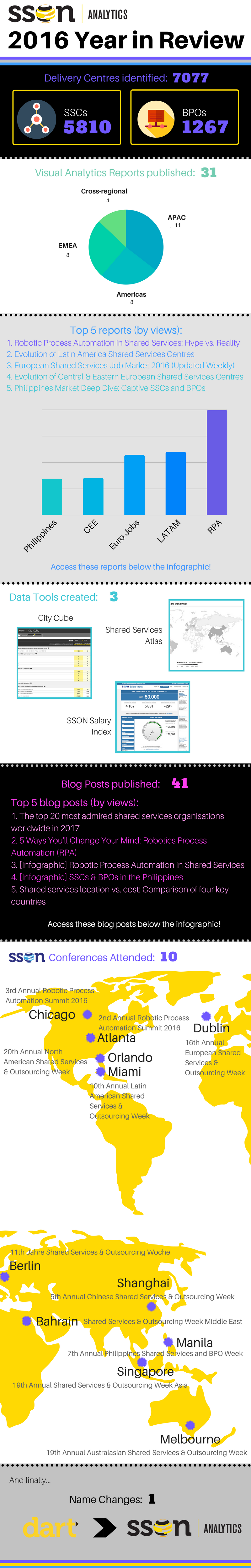 SSON Analytics 2016 Year In Review
