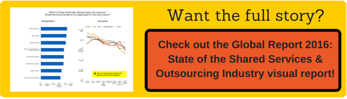 Global Report 2016: State of the Shared Services & Outsourcing Industry