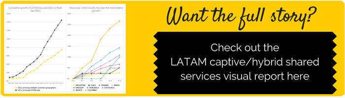 Evolution of Latin American Shared Services Centres