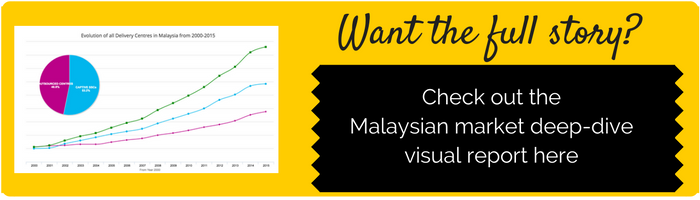 Malaysian Shared Services Market Deep Dive