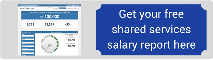 Get a free salary report with SSON Salary Index