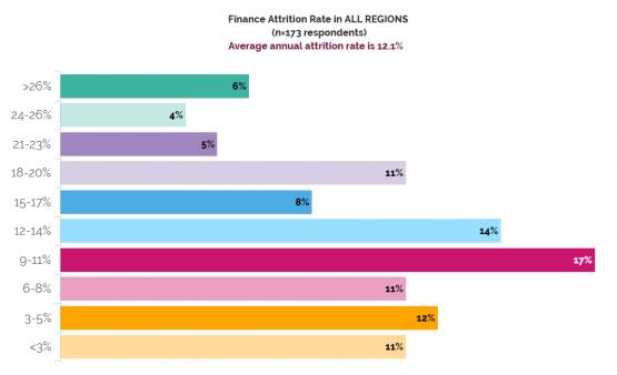 Finance/HR attrition, Days to Close, Cost per Invoice